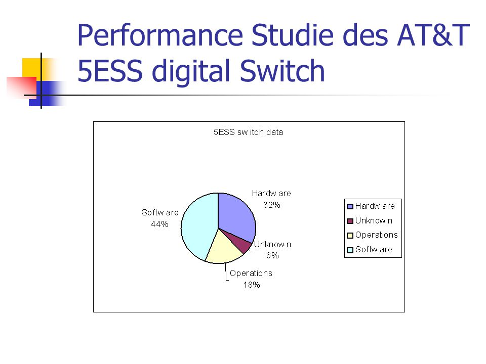 Performance Studie des AT&T 5ESS digital Switch