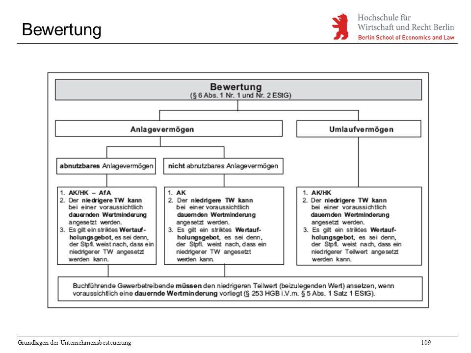 Bewertung Grundlagen der Unternehmensbesteuerung