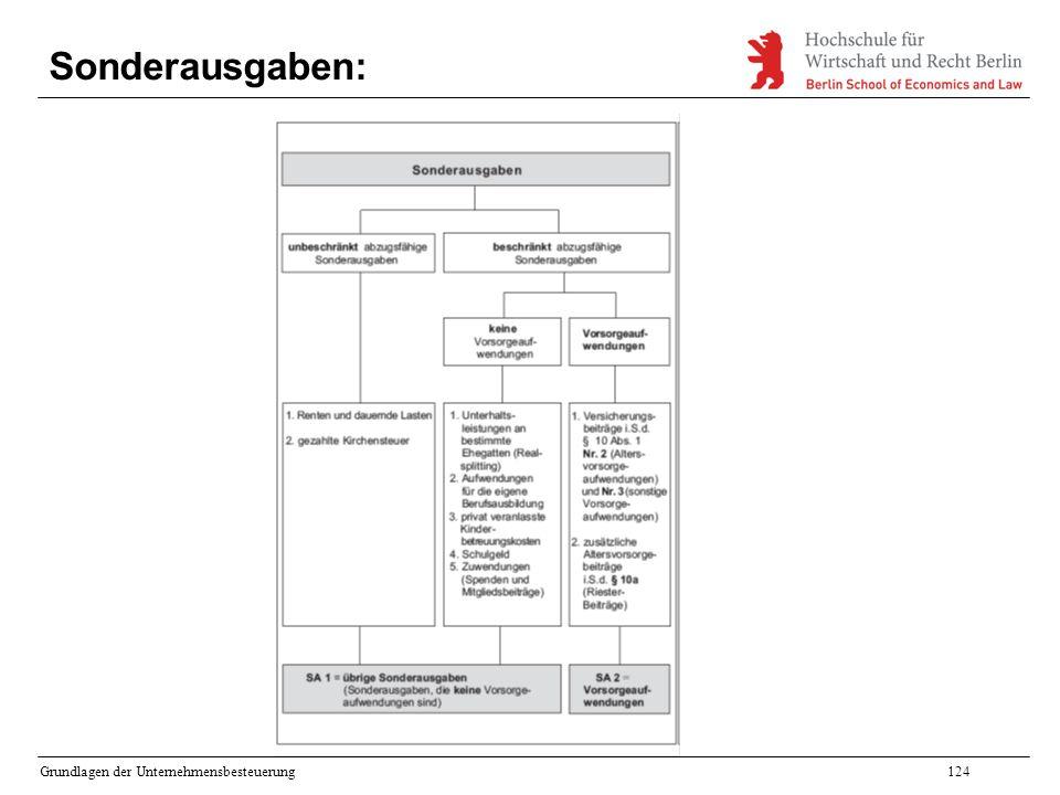 Sonderausgaben: Grundlagen der Unternehmensbesteuerung