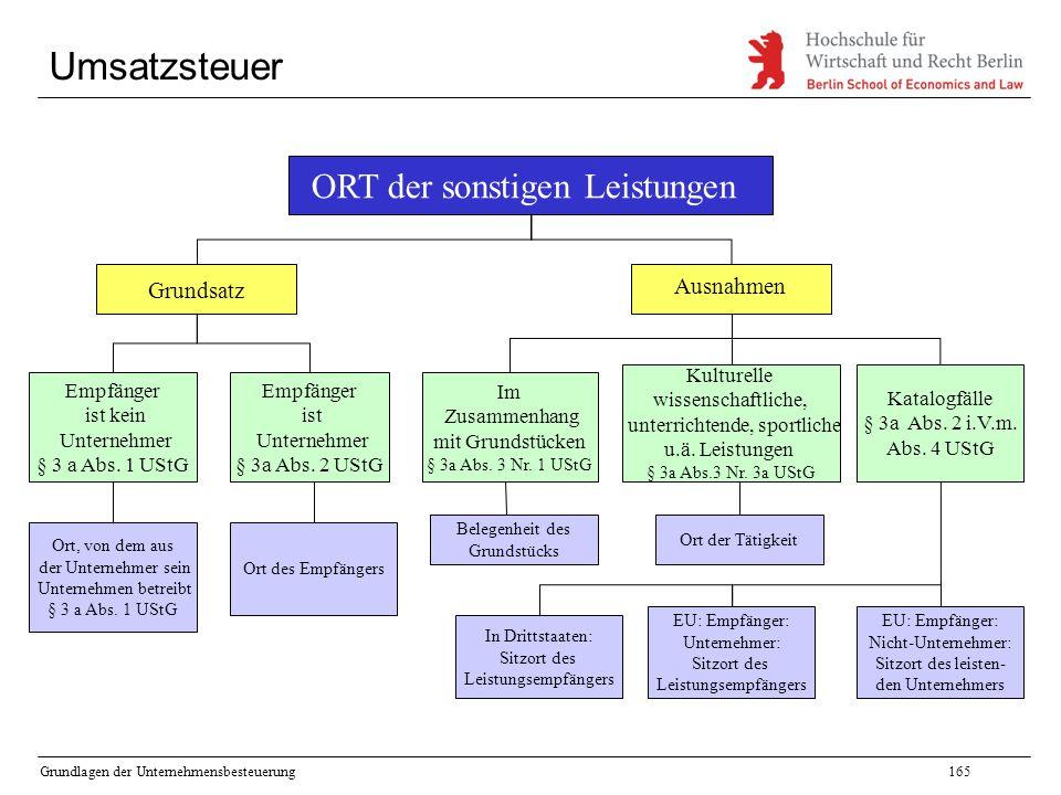 Umsatzsteuer ORT der sonstigen Leistungen Grundsatz Ausnahmen