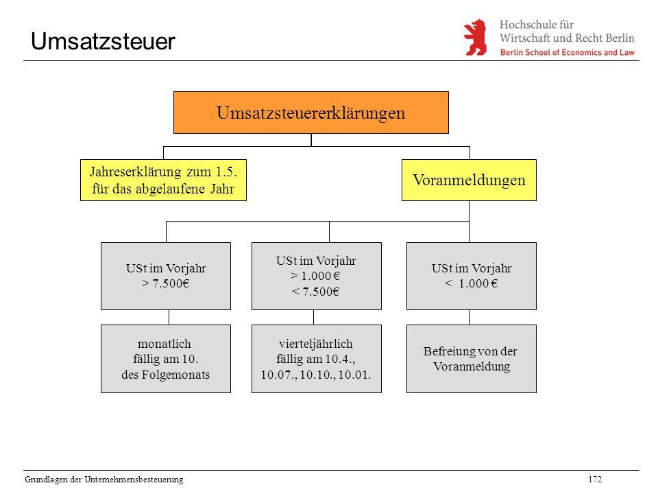 Umsatzsteuer Umsatzsteuererklärungen Voranmeldungen