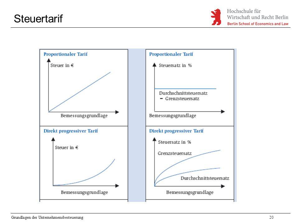 Steuertarif Grundlagen der Unternehmensbesteuerung