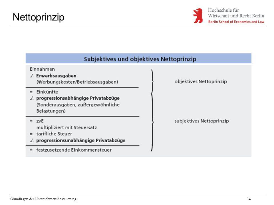 Nettoprinzip Grundlagen der Unternehmensbesteuerung