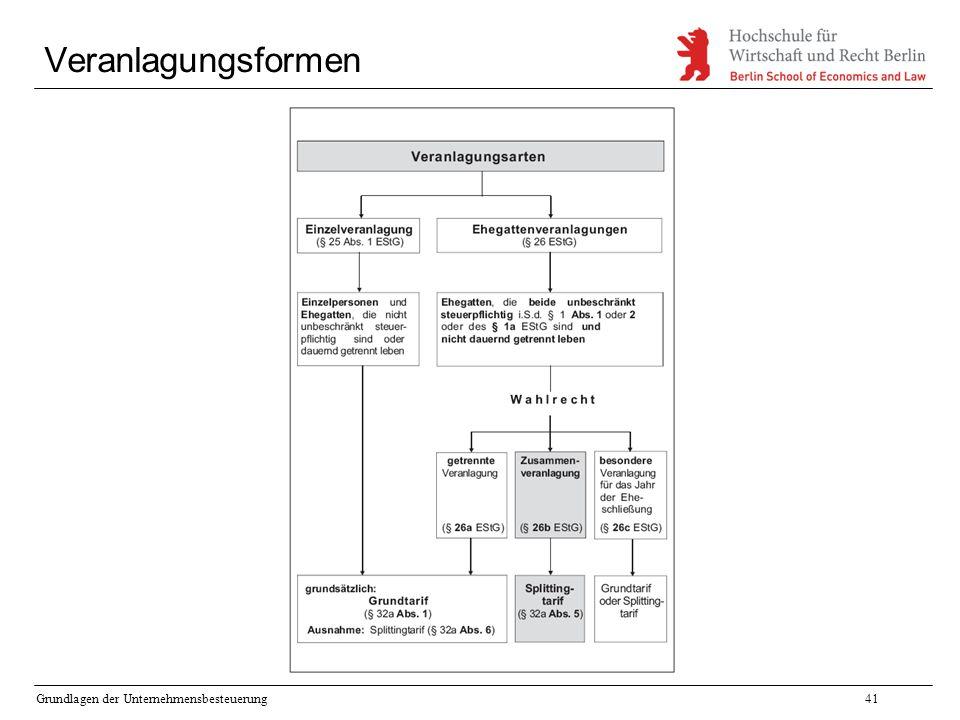 Veranlagungsformen Grundlagen der Unternehmensbesteuerung
