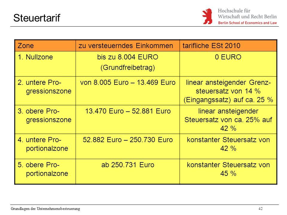 Steuertarif Zone zu versteuerndes Einkommen tarifliche ESt 2010