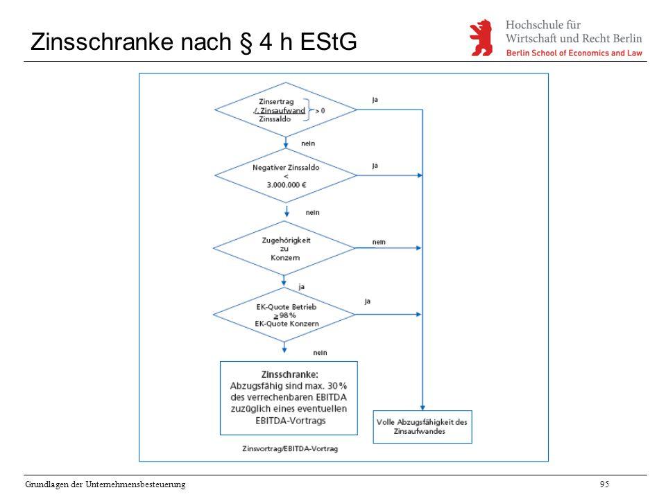 Zinsschranke nach § 4 h EStG