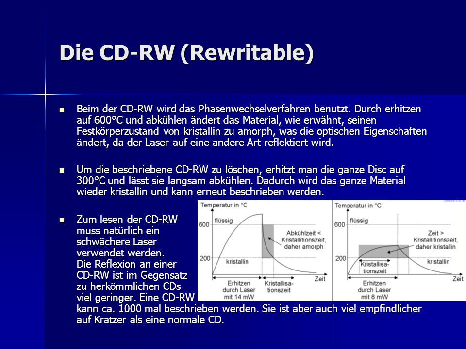 Die CD-RW (Rewritable)