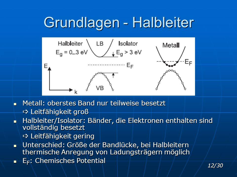 Grundlagen - Halbleiter