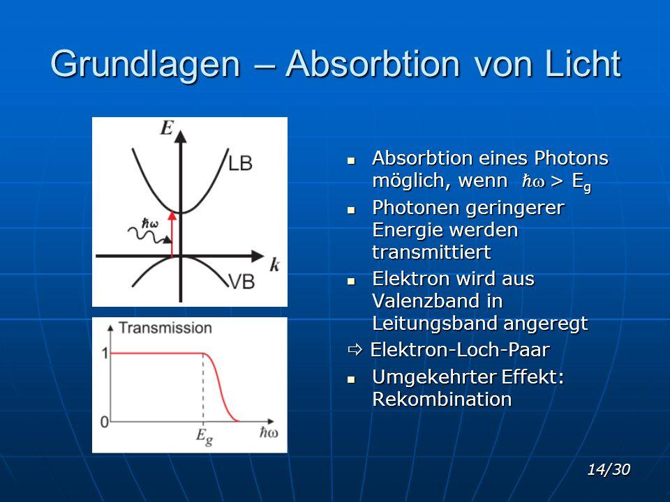 Grundlagen – Absorbtion von Licht