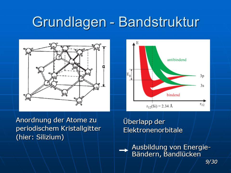 Grundlagen - Bandstruktur