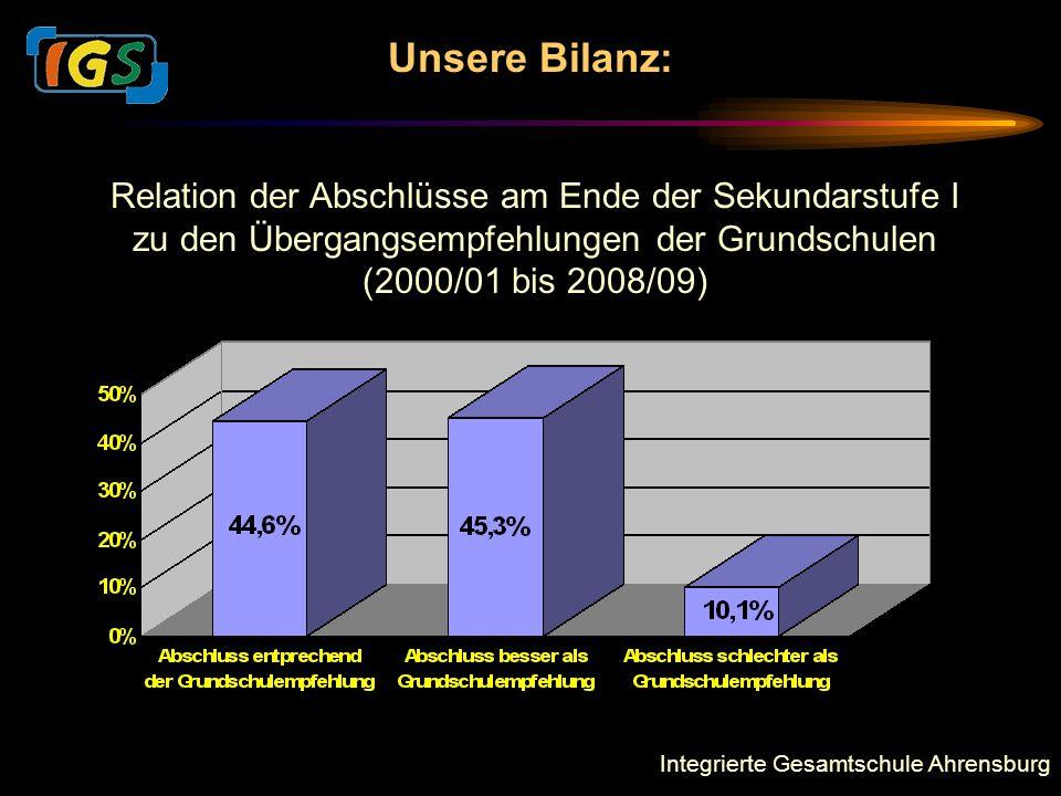 Unsere Bilanz: Relation der Abschlüsse am Ende der Sekundarstufe I zu den Übergangsempfehlungen der Grundschulen.