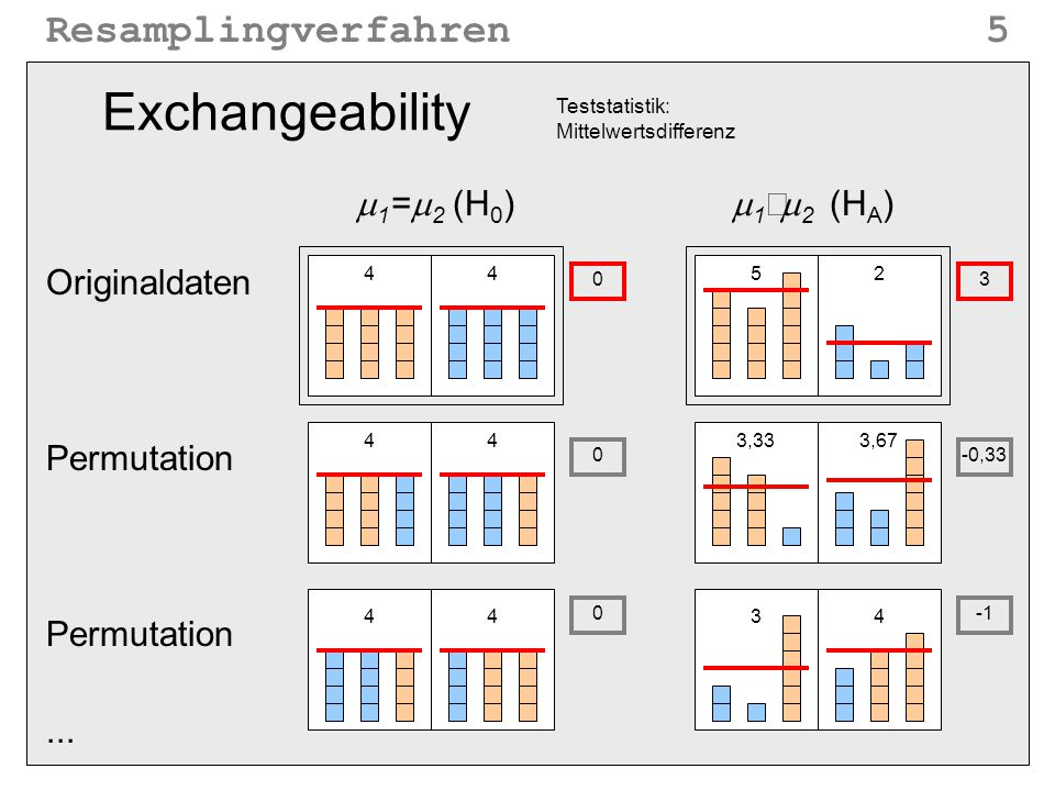 Exchangeability m1=m2 (H0) m1¹m2 (HA) Originaldaten Permutation