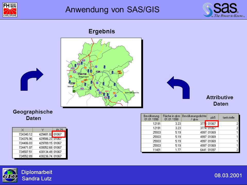 Anwendung von SAS/GIS Ergebnis Attributive Daten Geographische Daten