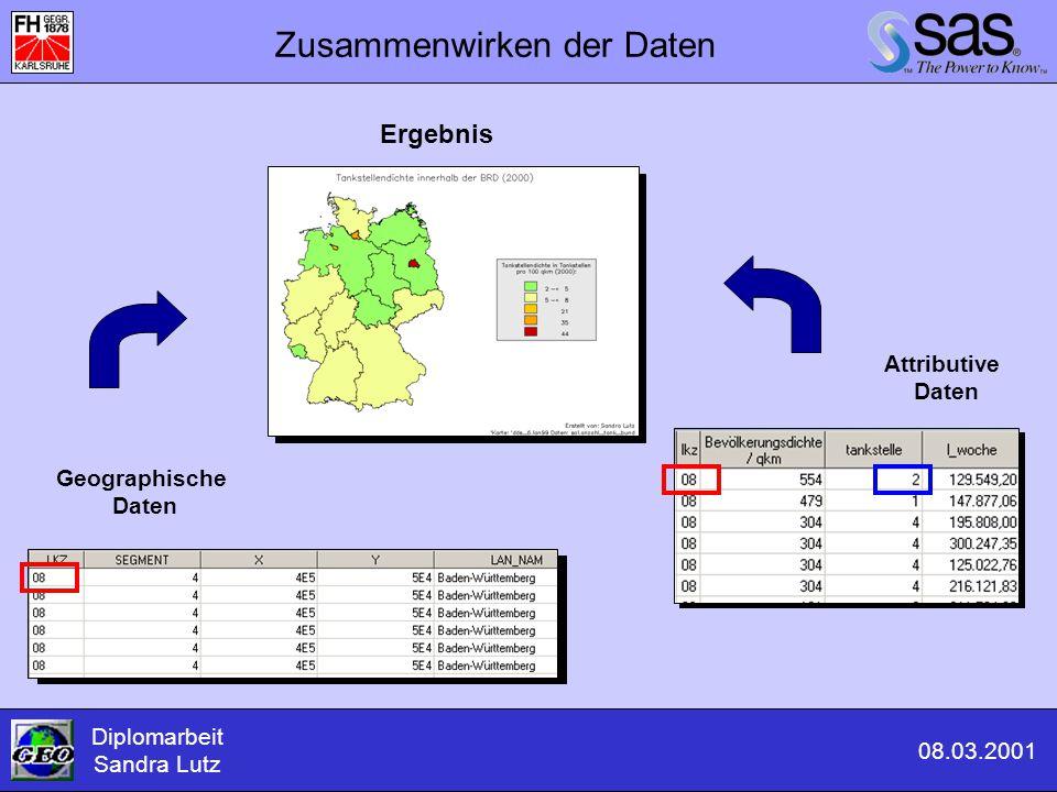Zusammenwirken der Daten