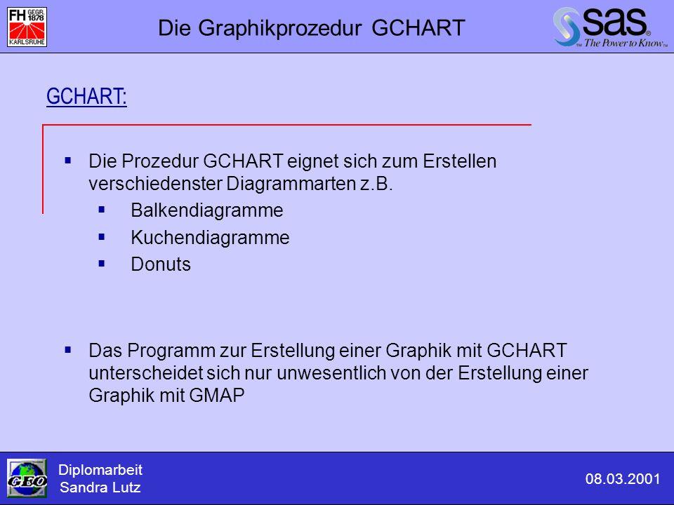 Die Graphikprozedur GCHART
