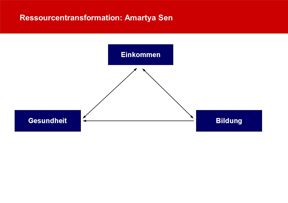 Ressourcentransformation: Amartya Sen