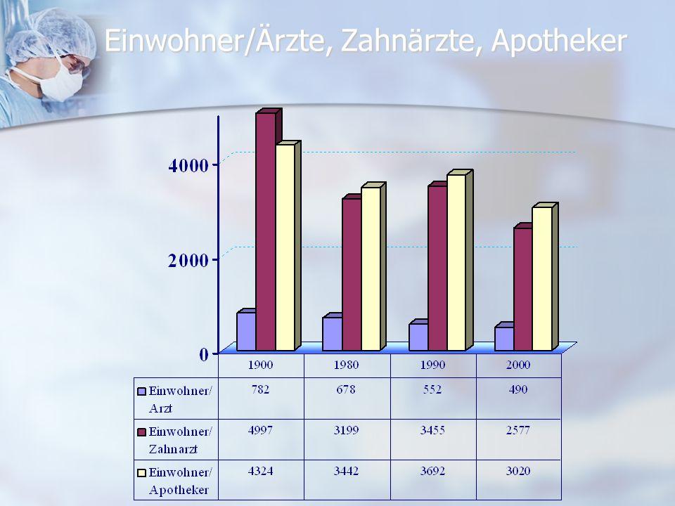 Einwohner/Ärzte, Zahnärzte, Apotheker