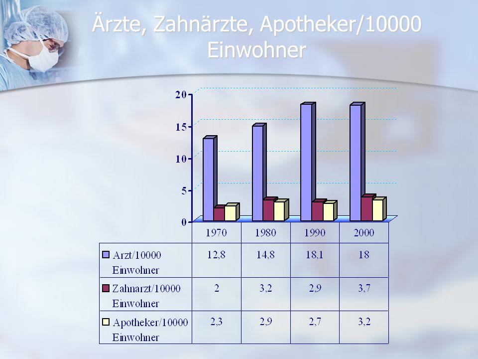 Ärzte, Zahnärzte, Apotheker/10000 Einwohner