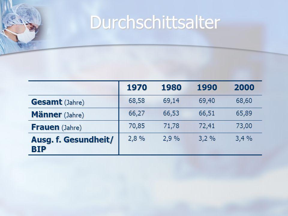 Durchschittsalter 1970 1980 1990 2000 Gesamt (Jahre) Männer (Jahre)