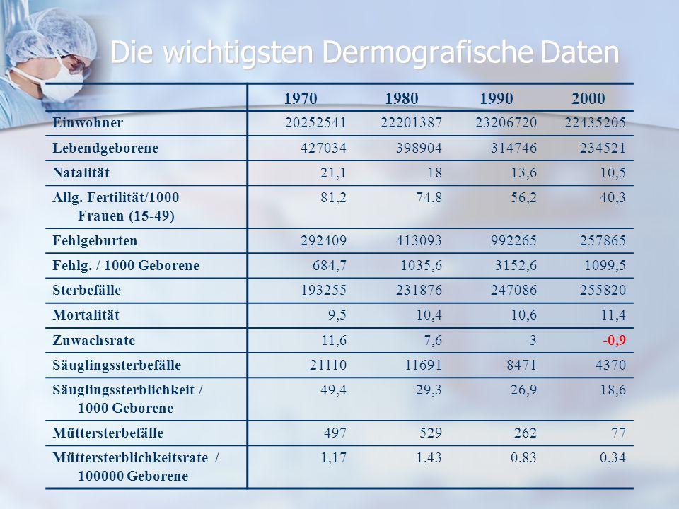Die wichtigsten Dermografische Daten