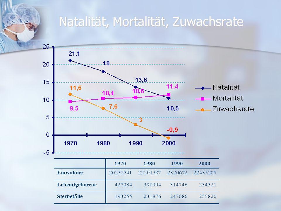 Natalität, Mortalität, Zuwachsrate
