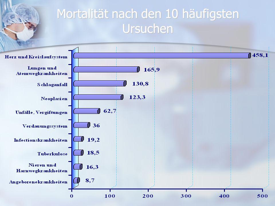 Mortalität nach den 10 häufigsten Ursuchen