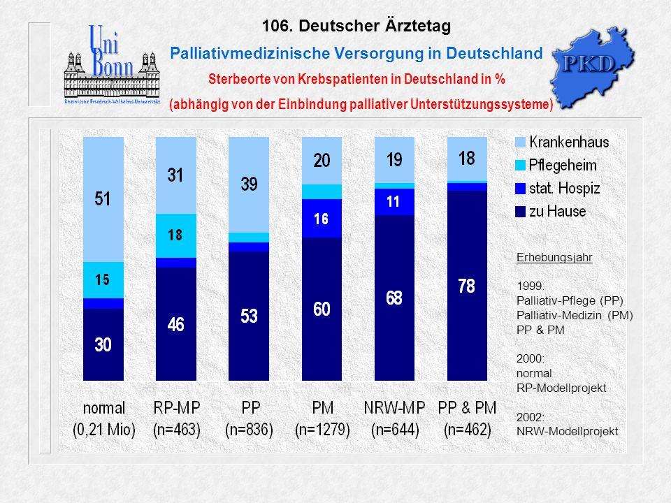 ohne APD Pflege Medizin Pfl. & Med. 2002: NRW-AHPD