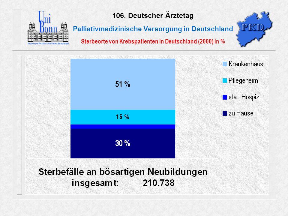 106. Deutscher Ärztetag Palliativmedizinische Versorgung in Deutschland Sterbeorte von Krebspatienten in Deutschland (2000) in %