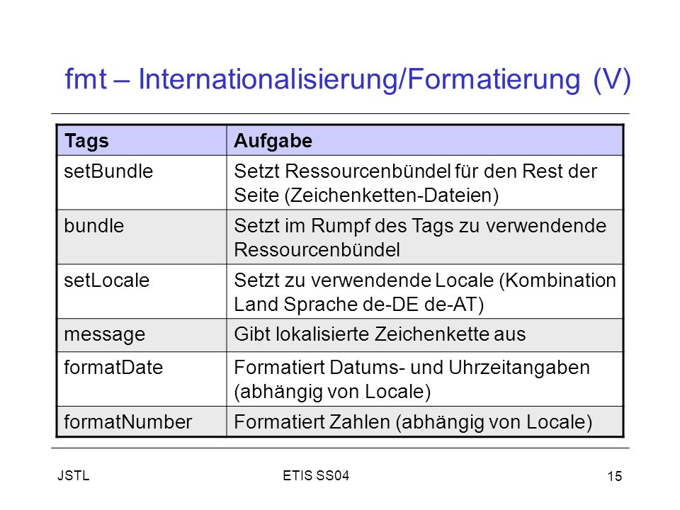 fmt – Internationalisierung/Formatierung (V)