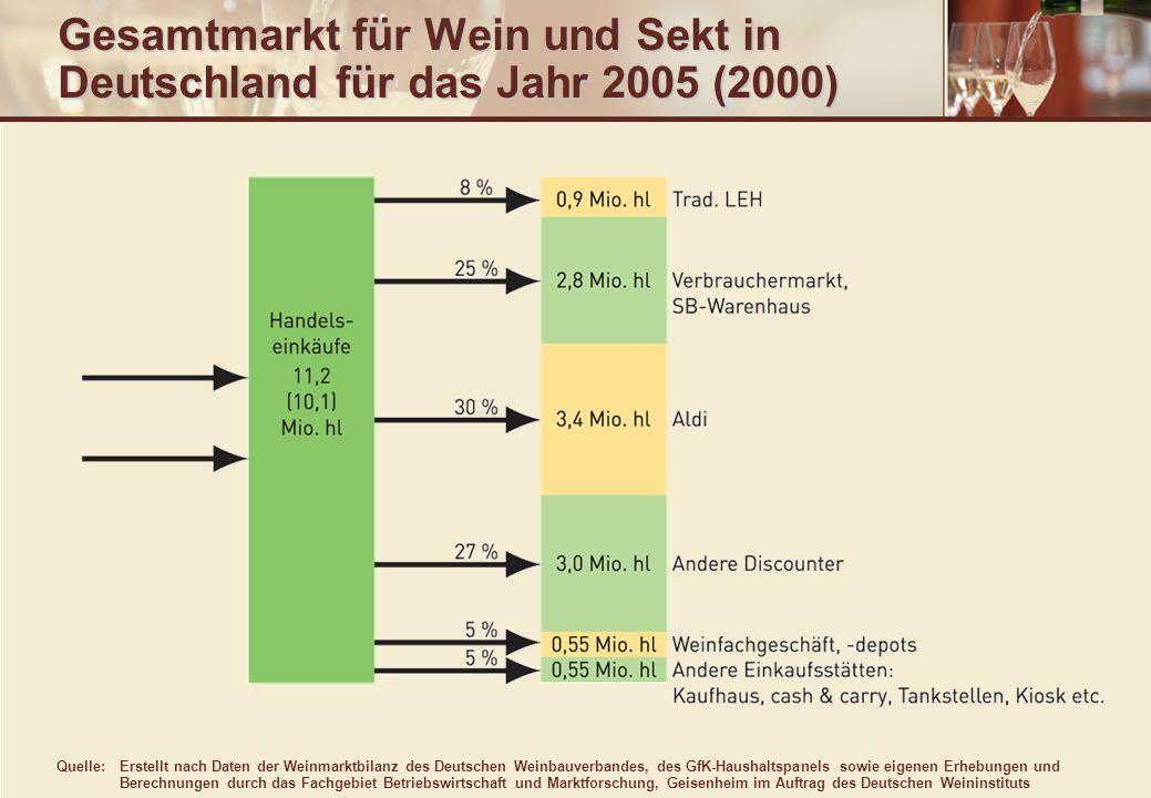 Gesamtmarkt für Wein und Sekt in Deutschland für das Jahr 2005 (2000)