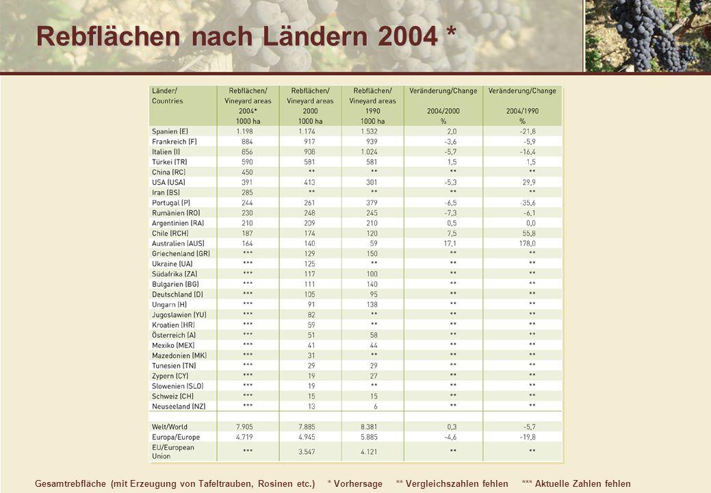 Rebflächen nach Ländern 2004 *