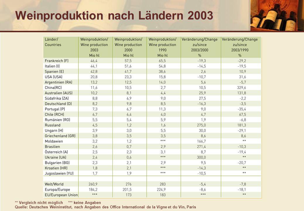 Weinproduktion nach Ländern 2003