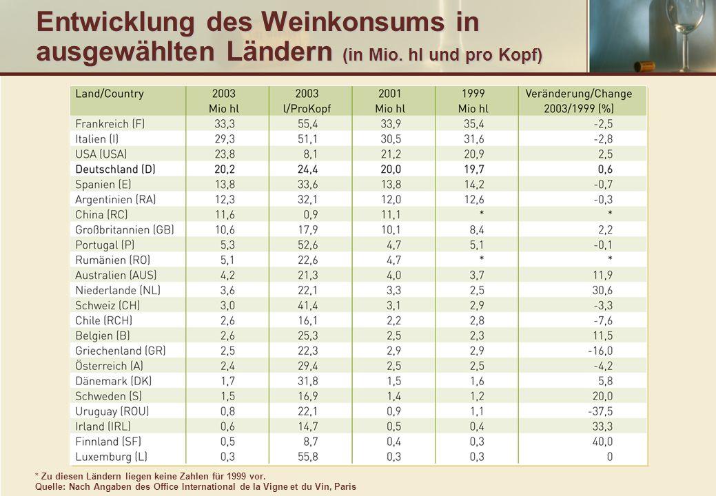 Entwicklung des Weinkonsums in ausgewählten Ländern (in Mio