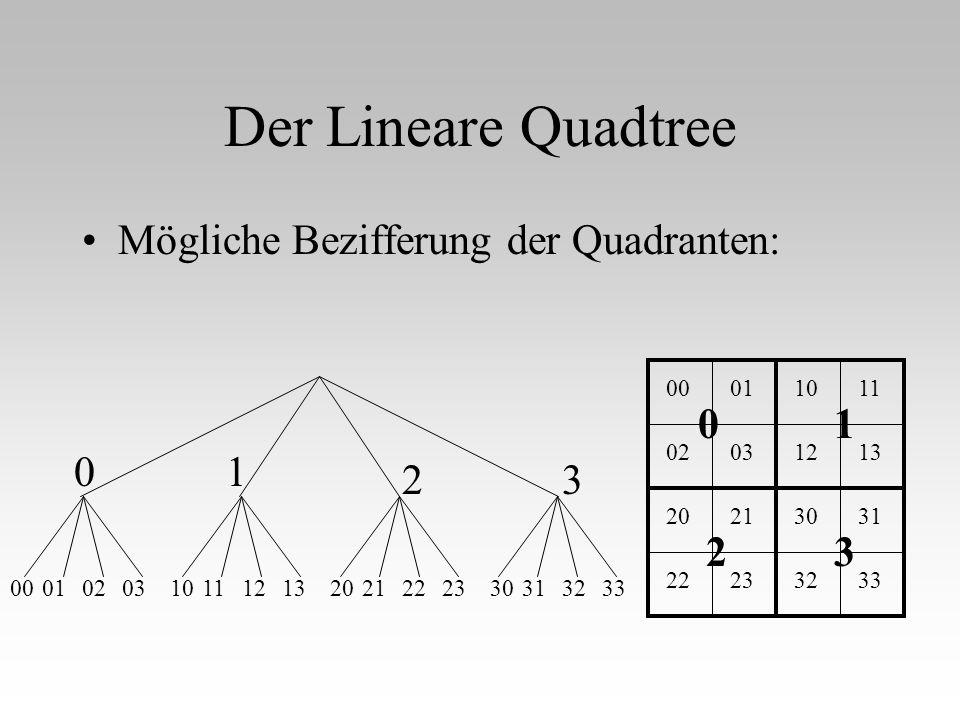 Der Lineare Quadtree Mögliche Bezifferung der Quadranten: 1 2 3 00 01