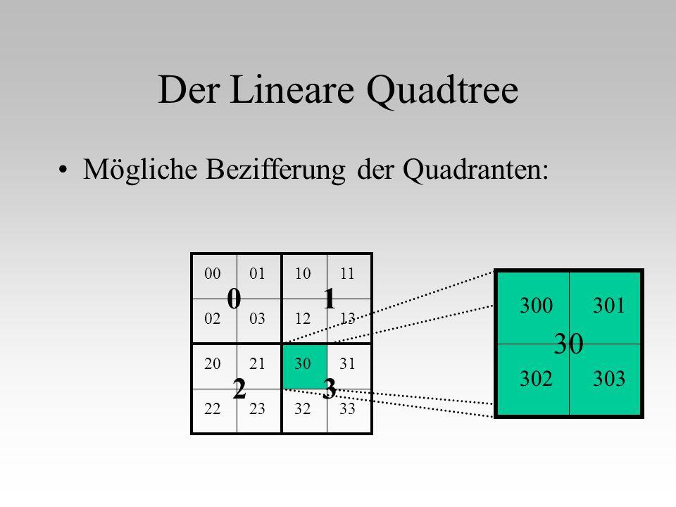 Der Lineare Quadtree Mögliche Bezifferung der Quadranten: 1 2 3 30 300