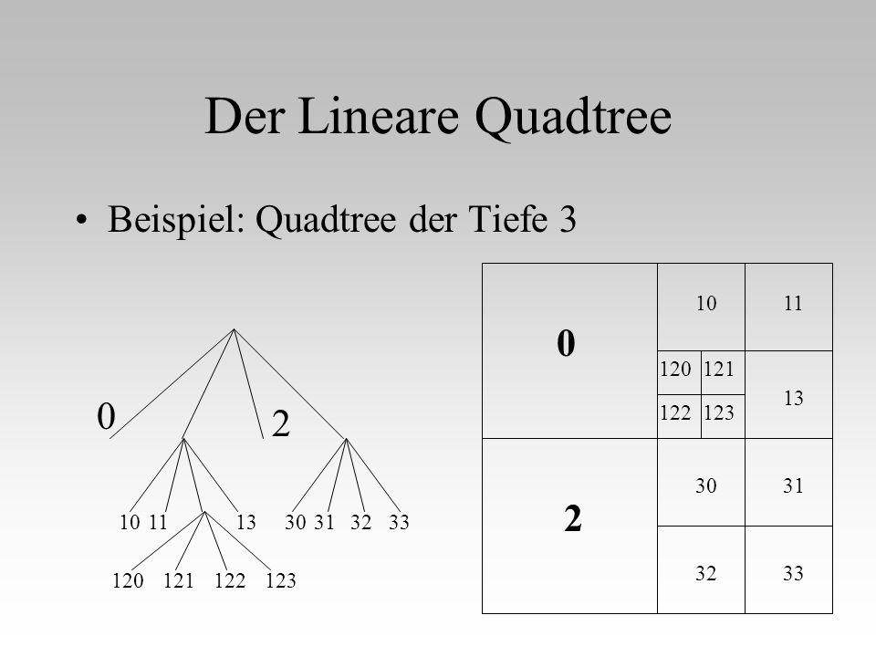 Der Lineare Quadtree Beispiel: Quadtree der Tiefe 3 2 2 10 32 30 120