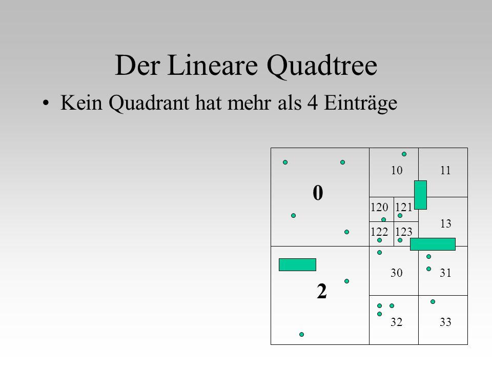 Der Lineare Quadtree Kein Quadrant hat mehr als 4 Einträge 2 10 32 30