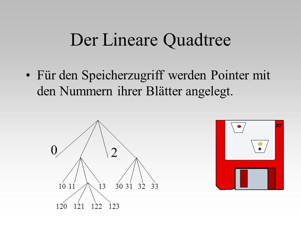 Der Lineare Quadtree Für den Speicherzugriff werden Pointer mit den Nummern ihrer Blätter angelegt.