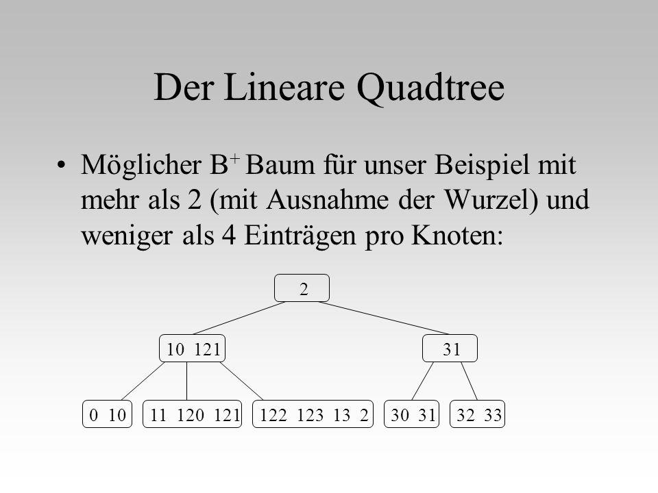 Der Lineare Quadtree Möglicher B+ Baum für unser Beispiel mit mehr als 2 (mit Ausnahme der Wurzel) und weniger als 4 Einträgen pro Knoten: