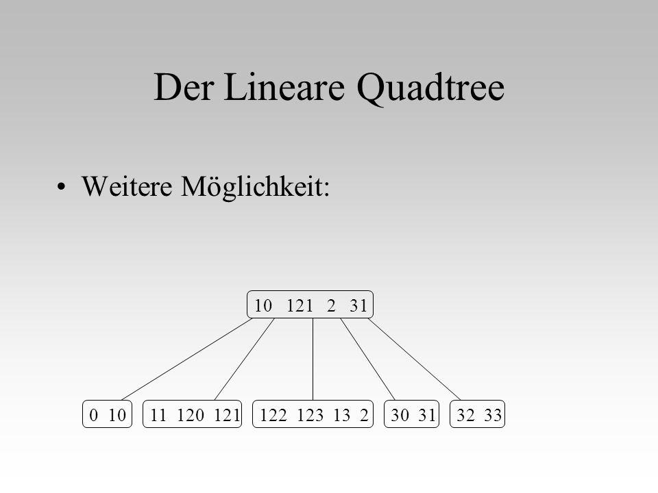 Der Lineare Quadtree Weitere Möglichkeit: 10 121 2 31 0 10 11 120 121