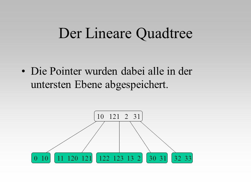 Der Lineare Quadtree Die Pointer wurden dabei alle in der untersten Ebene abgespeichert. 10 121 2 31.