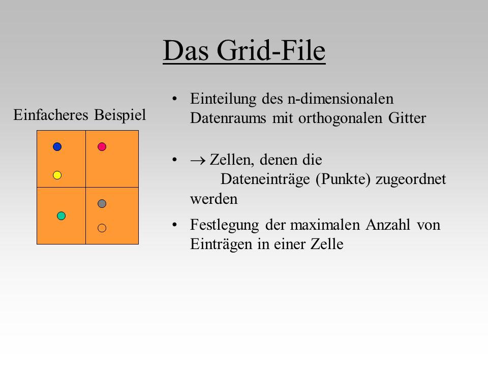 Das Grid-File Einteilung des n-dimensionalen Datenraums mit orthogonalen Gitter. Einfacheres Beispiel.