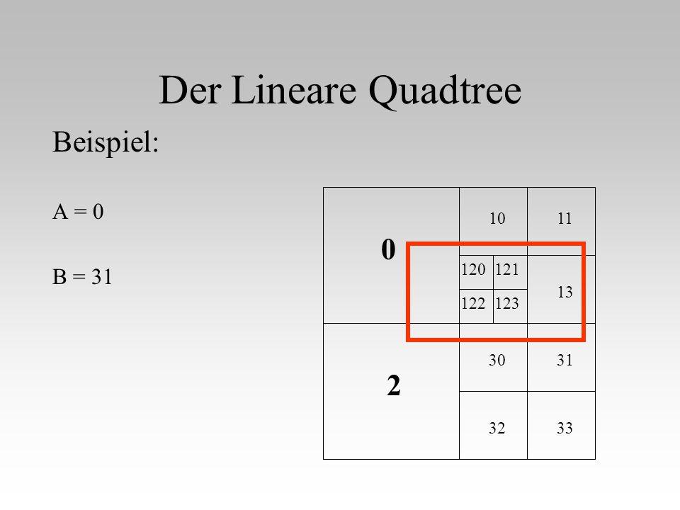 Der Lineare Quadtree Beispiel: 2 A = 0 B = 31 10 32 30 120 121 122 123