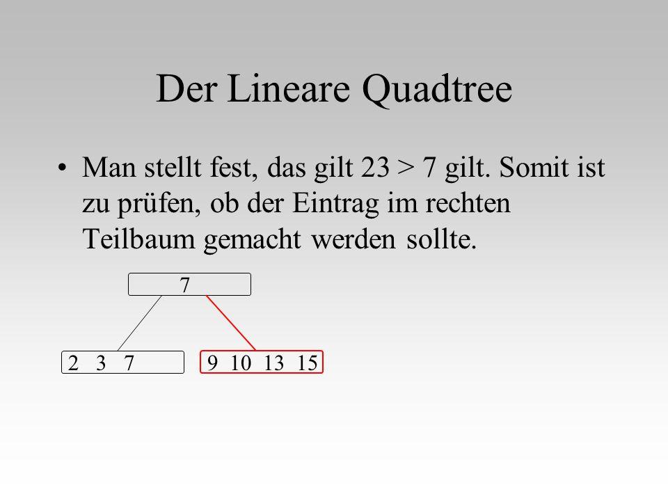 Der Lineare Quadtree Man stellt fest, das gilt 23 > 7 gilt. Somit ist zu prüfen, ob der Eintrag im rechten Teilbaum gemacht werden sollte.