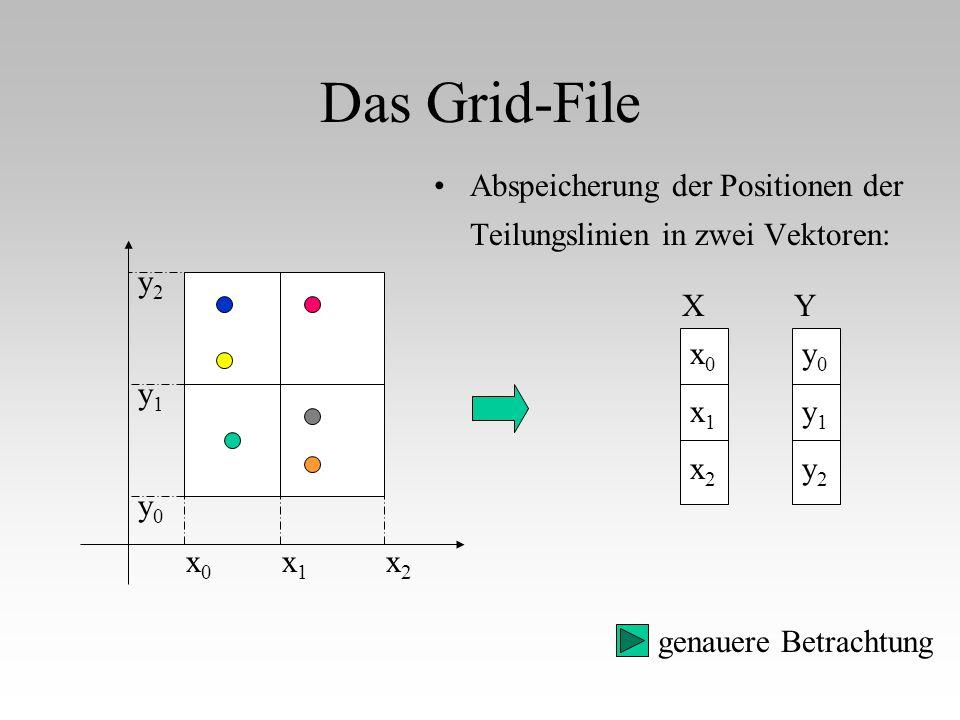 Das Grid-File Abspeicherung der Positionen der Teilungslinien in zwei Vektoren: y0. y1. y2. x0.