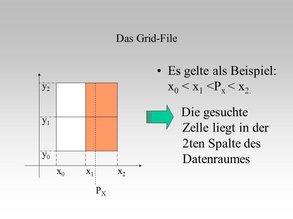 Es gelte als Beispiel: x0 < x1 <Px < x2.
