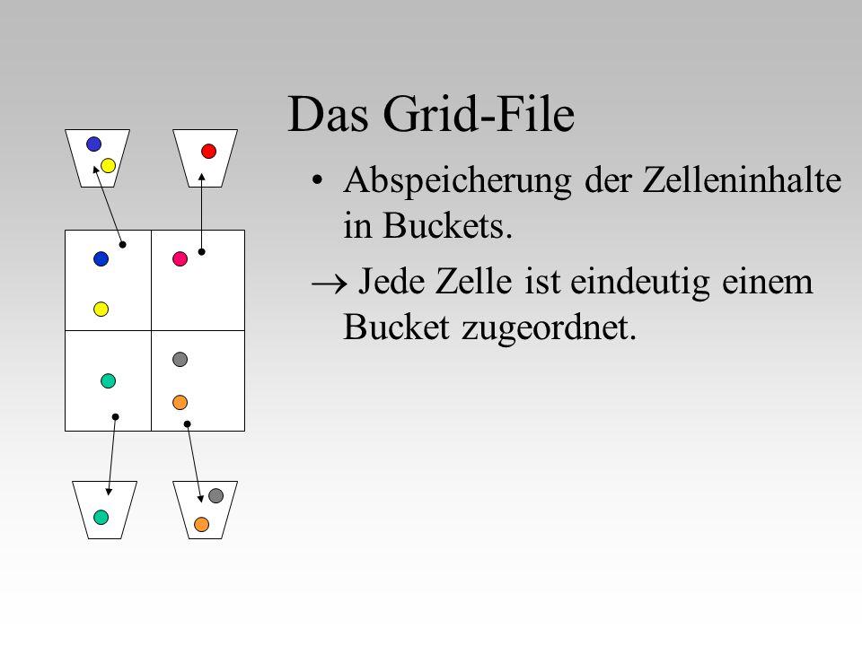 Das Grid-File Abspeicherung der Zelleninhalte in Buckets.