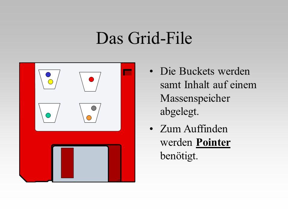 Das Grid-File Die Buckets werden samt Inhalt auf einem Massenspeicher abgelegt.