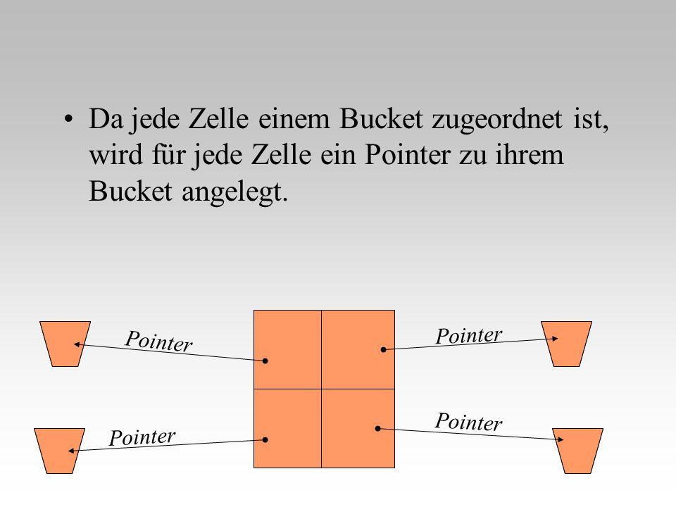 Da jede Zelle einem Bucket zugeordnet ist, wird für jede Zelle ein Pointer zu ihrem Bucket angelegt.