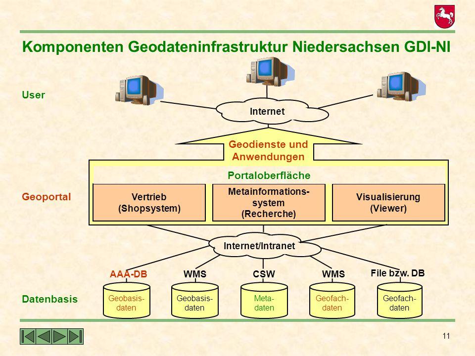 Komponenten Geodateninfrastruktur Niedersachsen GDI-NI
